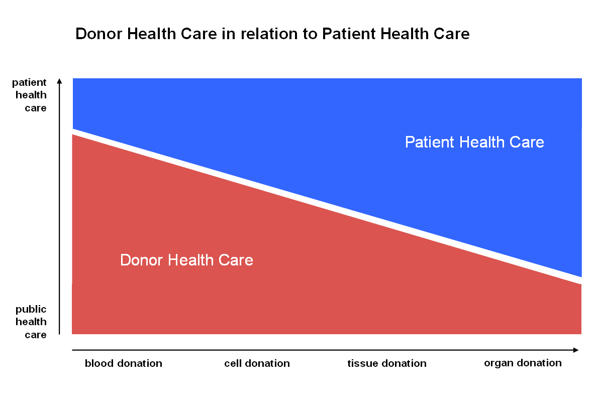 Donor Health Care - Public Health Care